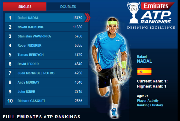 ATP Rankings April 7 2014 - Nadal Djokovic Federer