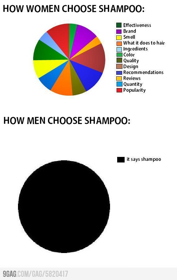 How-Men-and-Women-Choose-Shampoo